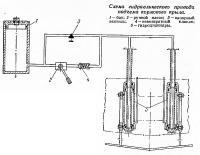 Схема гидравлического привода подъема кормового крыла