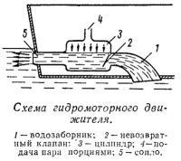 Схема гидромоторного движителя