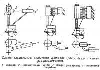 Схема глушителей подвесных моторов