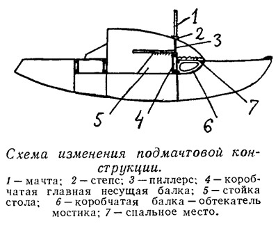 Схема изменения подмачтовой конструкции