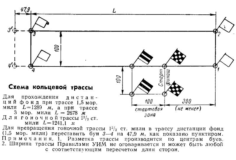 Схема кольцевой трассы