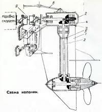 Схема колонки
