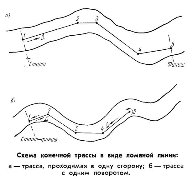 Схема конечной трассы в виде ломаной линии