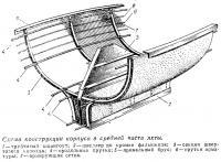 Схема конструкции корпуса в средней части яхты