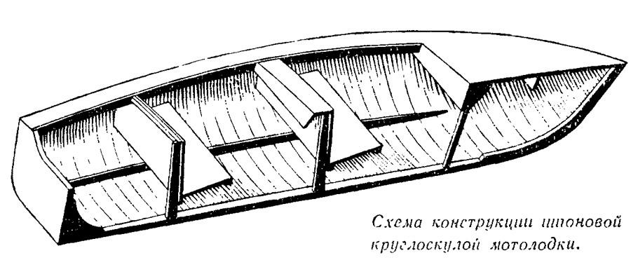Схема конструкции шпоновой круглоскулой мотолодки