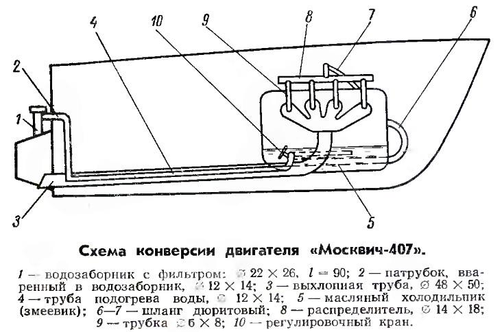 Схема конверсии двигателя «