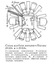 Схема магдино моторов «Москва-25АЭ» и «-30АЭ»