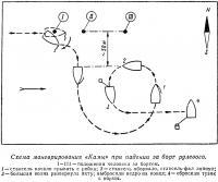 Схема маневрирования «Камы» при падении за борт рулевого