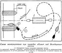 Схема маневрирования при проводке «Камы» под Володарским мостом