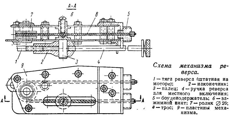 Схема механизма реверса