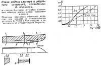Схема модели глиссера и результаты испытаний