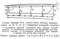 Схема обмера для вычисления объема корпуса лодки