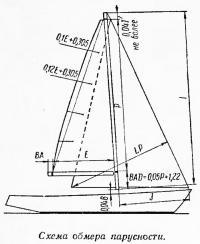 Схема обмера парусности