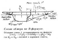 Схема обмера по R-формуле