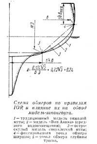 Схема обмеров по правилам IOR