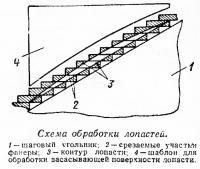 Схема обработки лопастей
