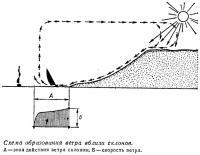 Схема образования ветра вблизи склонов