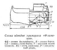 Схема обводов тримарана «Фламинго»