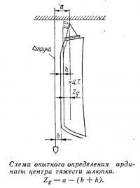 Схема опытного определения ординаты центра тяжести шлюпки
