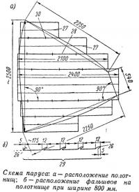 Схема паруса