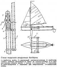 Схема парусного вооружения байдарки