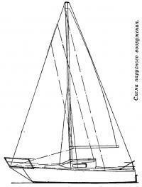 Схема парусного вооружения «Чизм»
