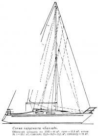Схема парусности «Баллад»