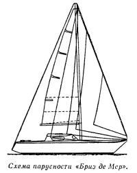 Схема парусности «Бриз де Мер»