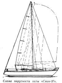 Схема парусности яхты «Сван-37»