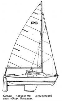Схема парусности югославской яхты «Элан Пассара»