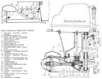 Схема подвесного водометного мотора