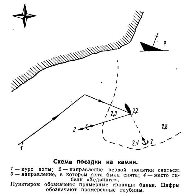 Схема посадки на камни