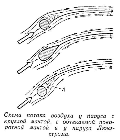 Схема потока воздуха у парусов
