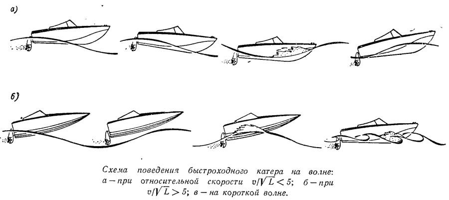 Схема поведения быстроходного катера на волне