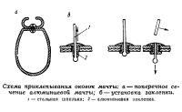 Схема приклепывания оковок мачты
