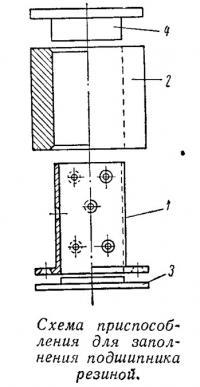 Схема приспособления для заполнения подшипника резиной