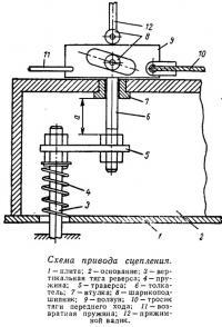 Схема привода сцепления