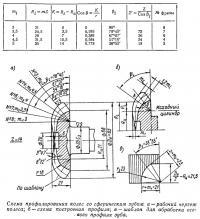 Схема профилирования колес со сферическим зубом