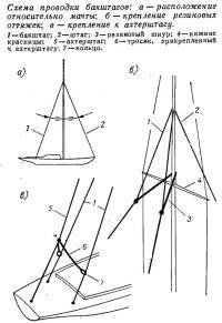 Схема проводки бакштагов
