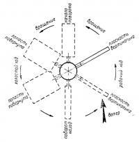 Схема работы аппарата братьев Ван дер Мерее