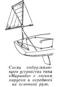 Схема работы подруливающего устройства типа «Миранда»