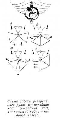 Схема работы реверсивного руля