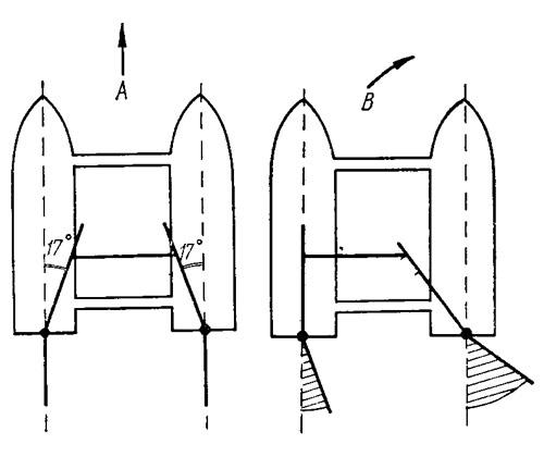 Схема работы рулевого устройства
