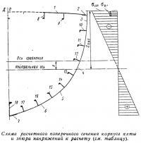 Схема расчетного поперечного сечения корпуса яхты и эпюра напряжений