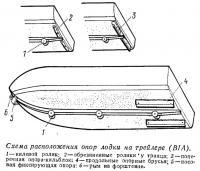 Схема расположения опор лодки на трейлере