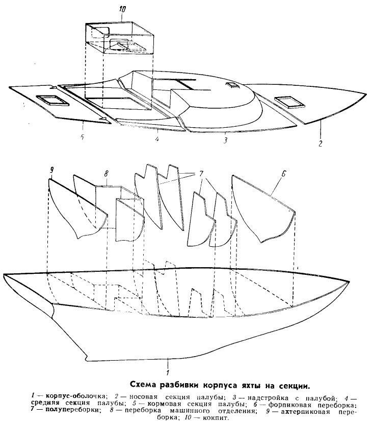 Схема разбивки корпуса яхты на секции
