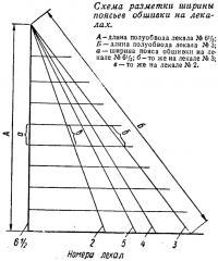 Схема разметки ширины поясьев обшивки на лекалах