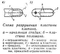 Схема разрушения пластины клапана