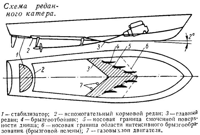 Схема реданного катера