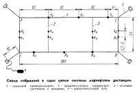 Схема системы маркировки дистанции